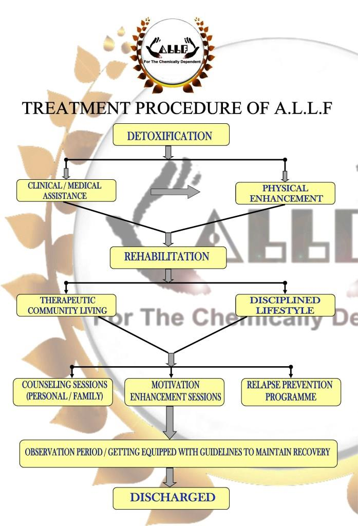 Asansol Lifeline Foundation - Treatment Procedure